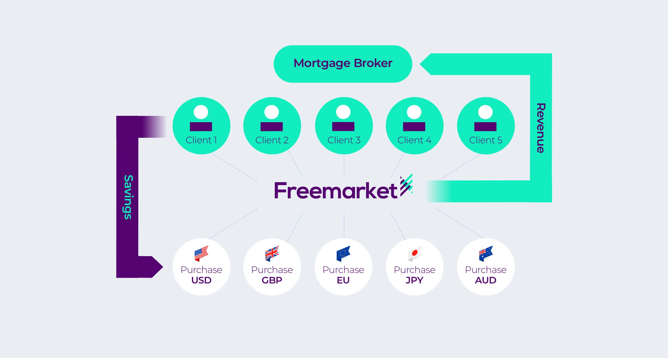 Mortgage Broker diagram
