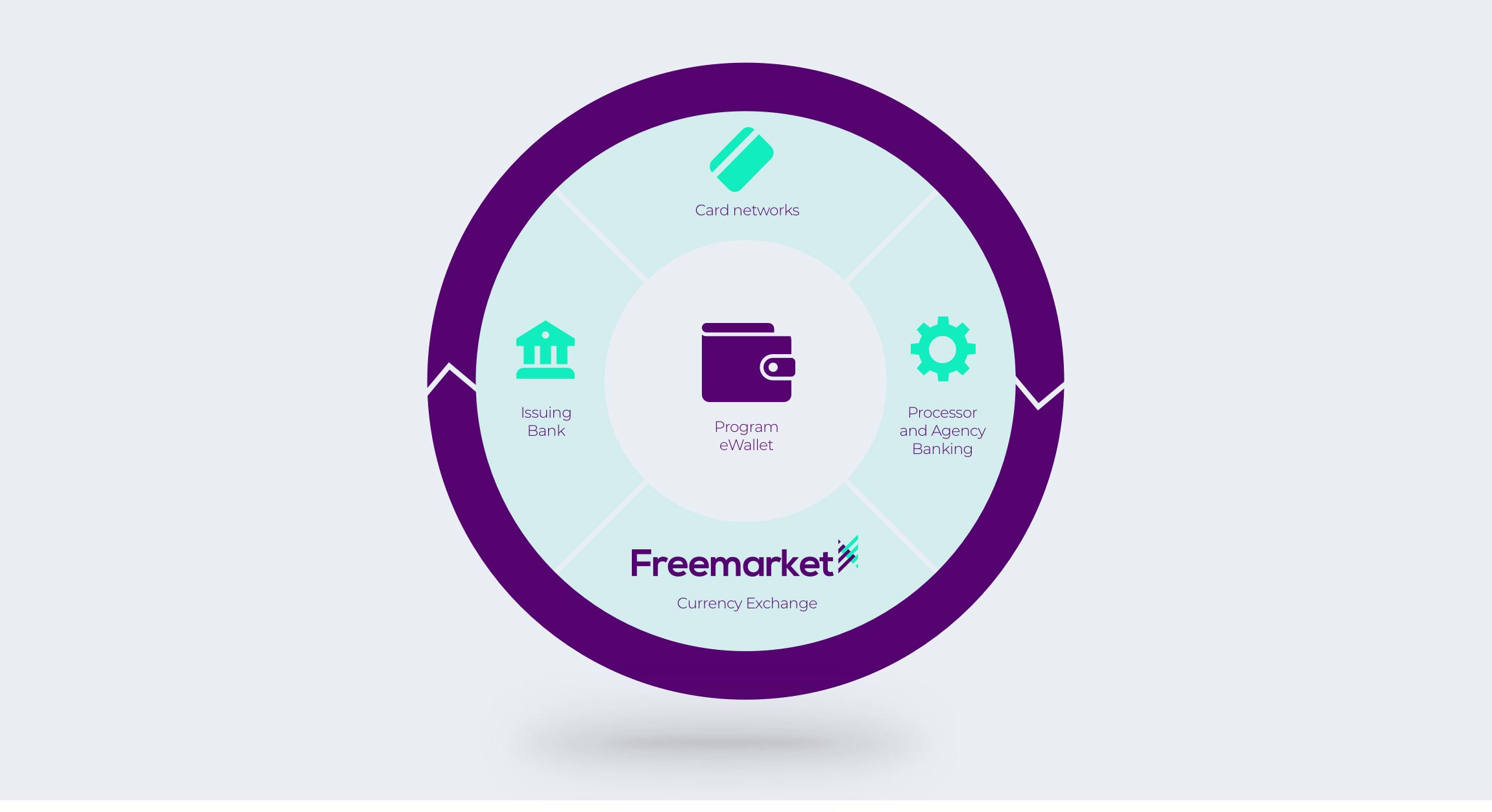 Freemarket-prepaid-card-diagram