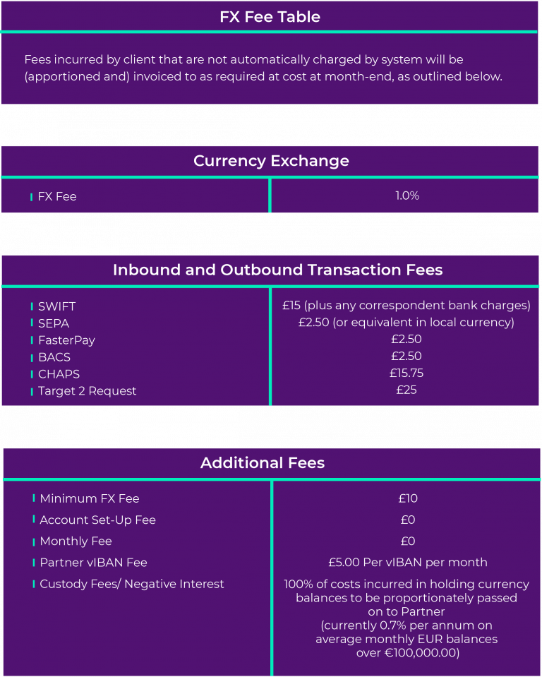T&Cs Fee Table